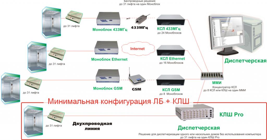 configuration-6.0-sm3