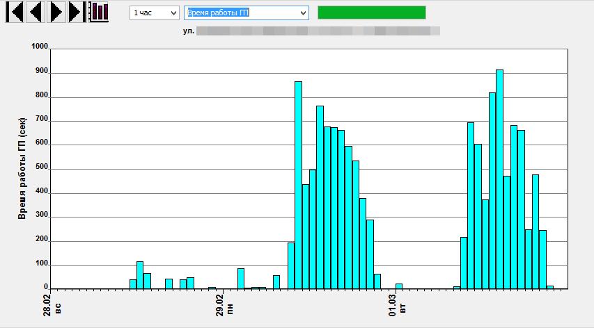 OTIS-main-assembly-statistics