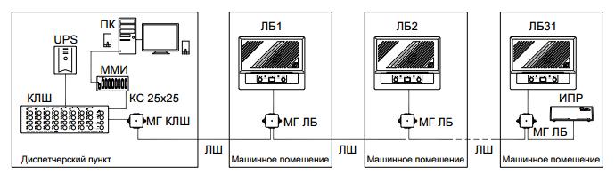 Рисунок 2. Конфигурация комплекса с персональным компьютером