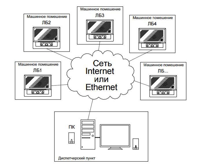 Рисунок 3. Конфигурация комплекса с использованием сети Ethernet