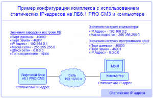 Pro-Unit-network-configuration