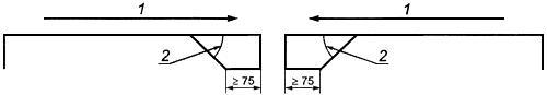1 - направление закрывания створок дверей; 2 - угол <= 45° Рисунок 1
