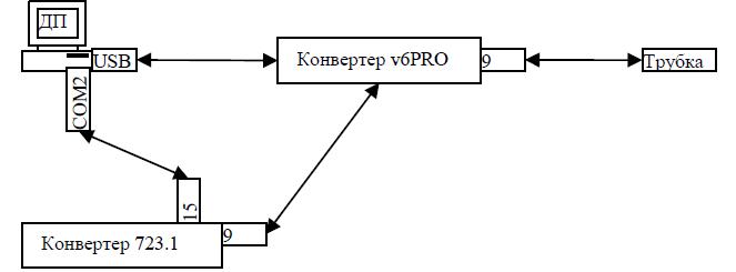 spdo53