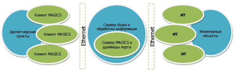 Рисунок 1 Распределенный комплекс программных и аппаратных компонентов