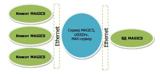 Рисунок  3 Структура ПО. Вариант  с вынесенной БД