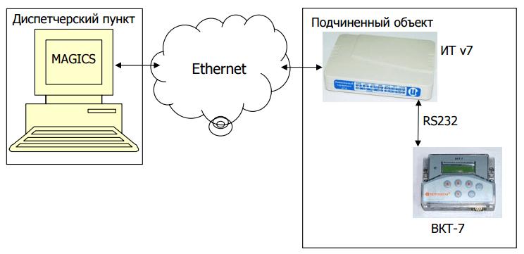 Рис. 1. Вариант 1. Построение ИК «Исток» для снятия показаний тепловычислителя ВКТ-7