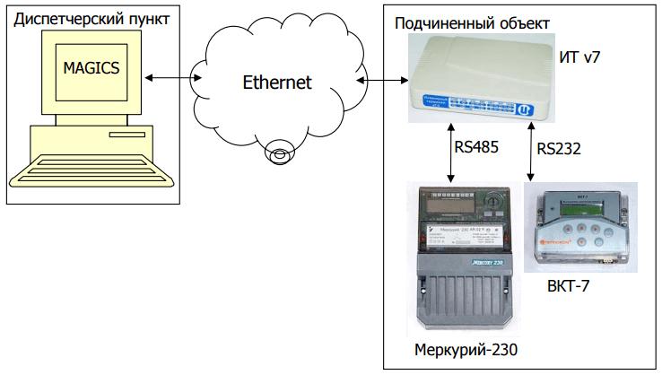 Рис. 2. Вариант 2. Построение ИК «Исток» для снятия показаний тепловычислителя ВКТ-7 и электросчетчика Меркурий-230