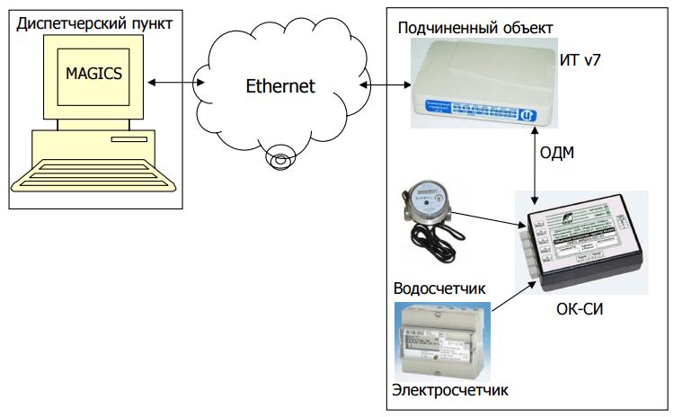 Рис. 3. Вариант 3. Построение ИК «Исток» со снятием показаний с приборов учета с телеметрическим выходом