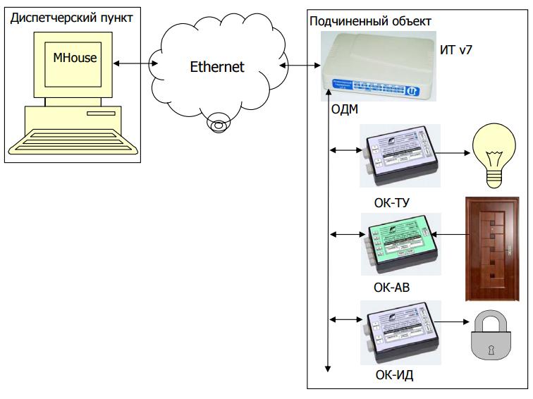 Рис. 4. Вариант 4. Построение ИК «Исток» с распределенной системой контроля и управления