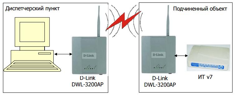 Рис. 5. Построение ИК «Исток» с использованием технологии Wi-Fi.