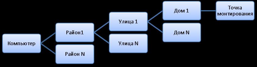 Рисунок  4 Структура адресов