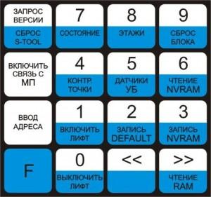 Рис.1. Внешний вид клавиатуры сервисного прибора.