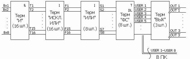 Рис. 2.1 Функциональная блок-схема ПЛМ.