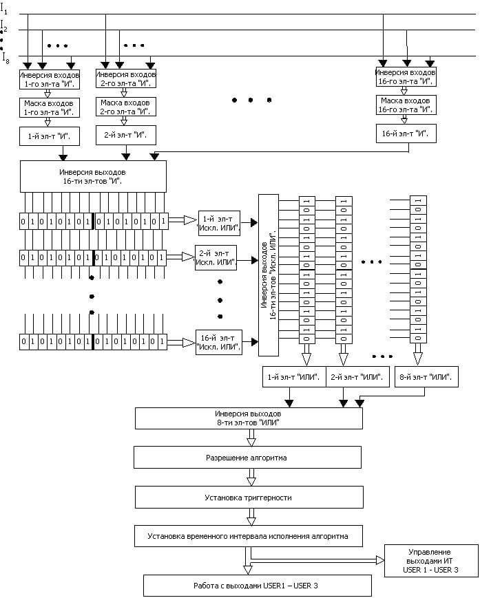 Рисунок 1.2. Логическая структура ПЛМ.