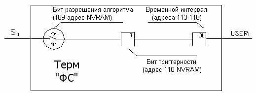 Рисунок 6. Модуль формирования состояний.