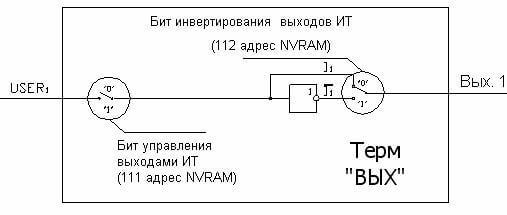 Рисунок 7. Модуль выходов.