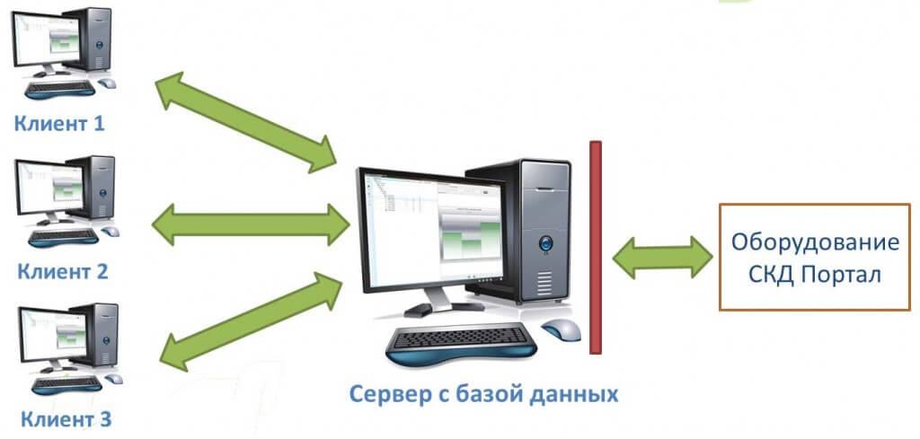 Рисунок 2. Клиент-серверное построение